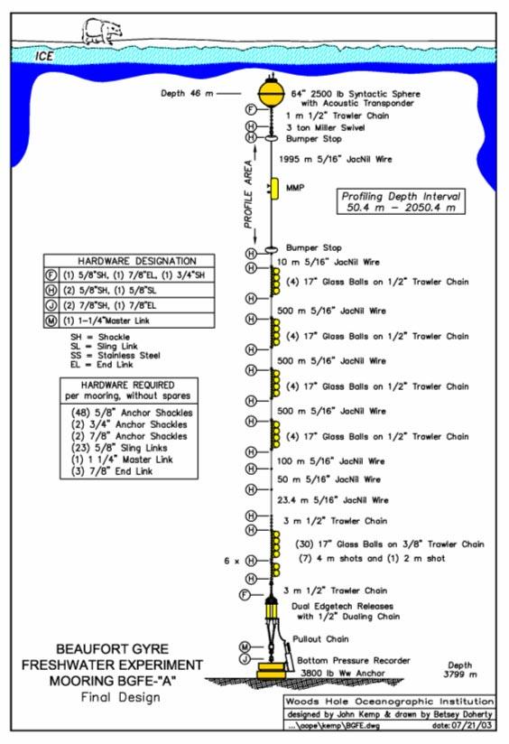 Schematic of BGFE moorings.