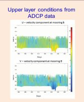 ADCP Data