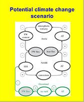 Potential Climate Scenario