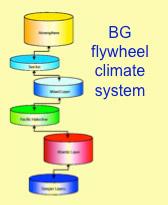 Flywheel Climate System