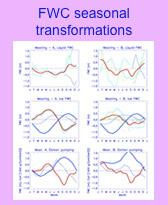 Seasonal Transformations