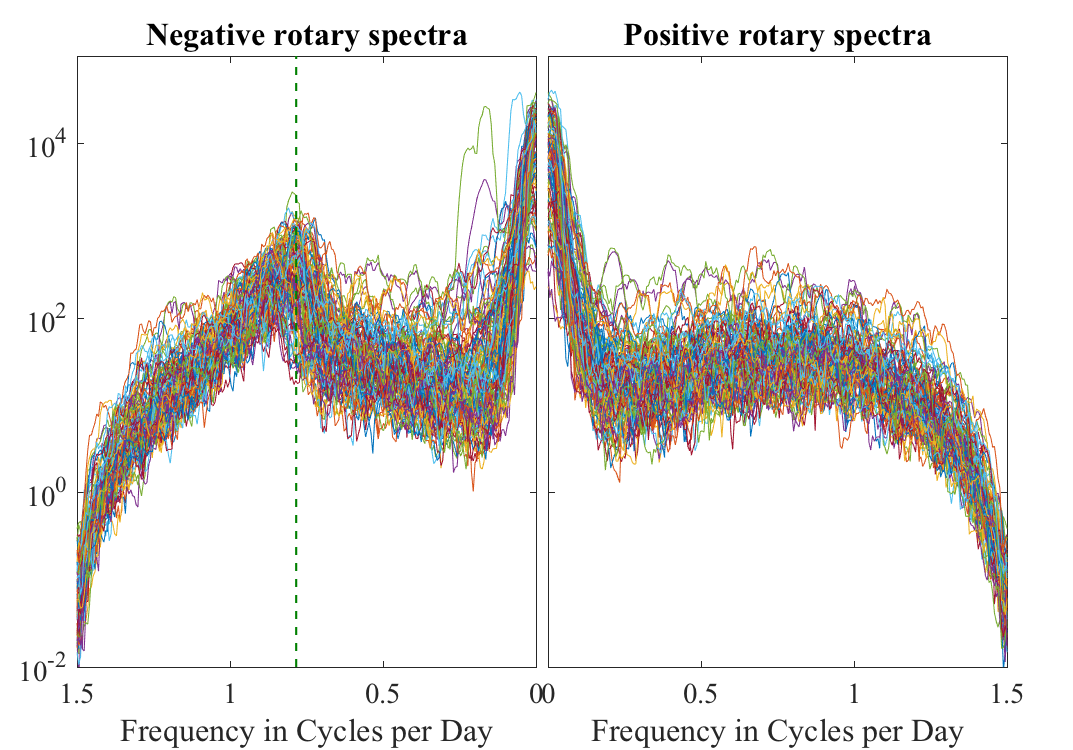 negative and postiive rotary spectra of GOM trajectories