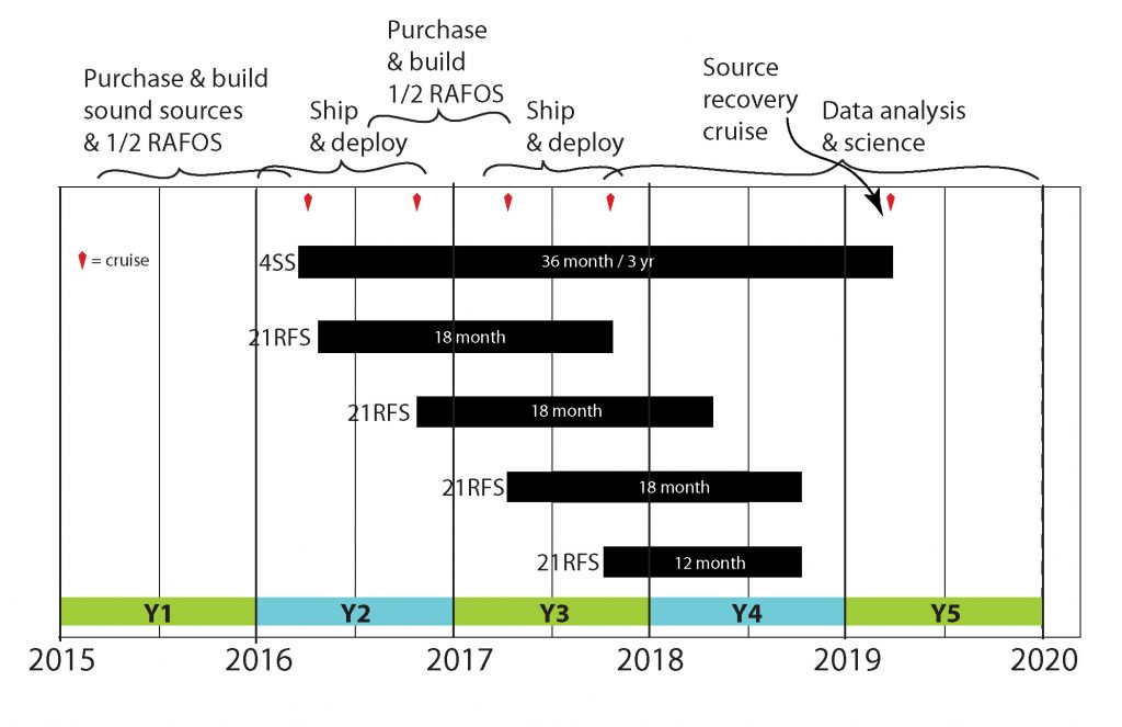 DWDE field program timeline