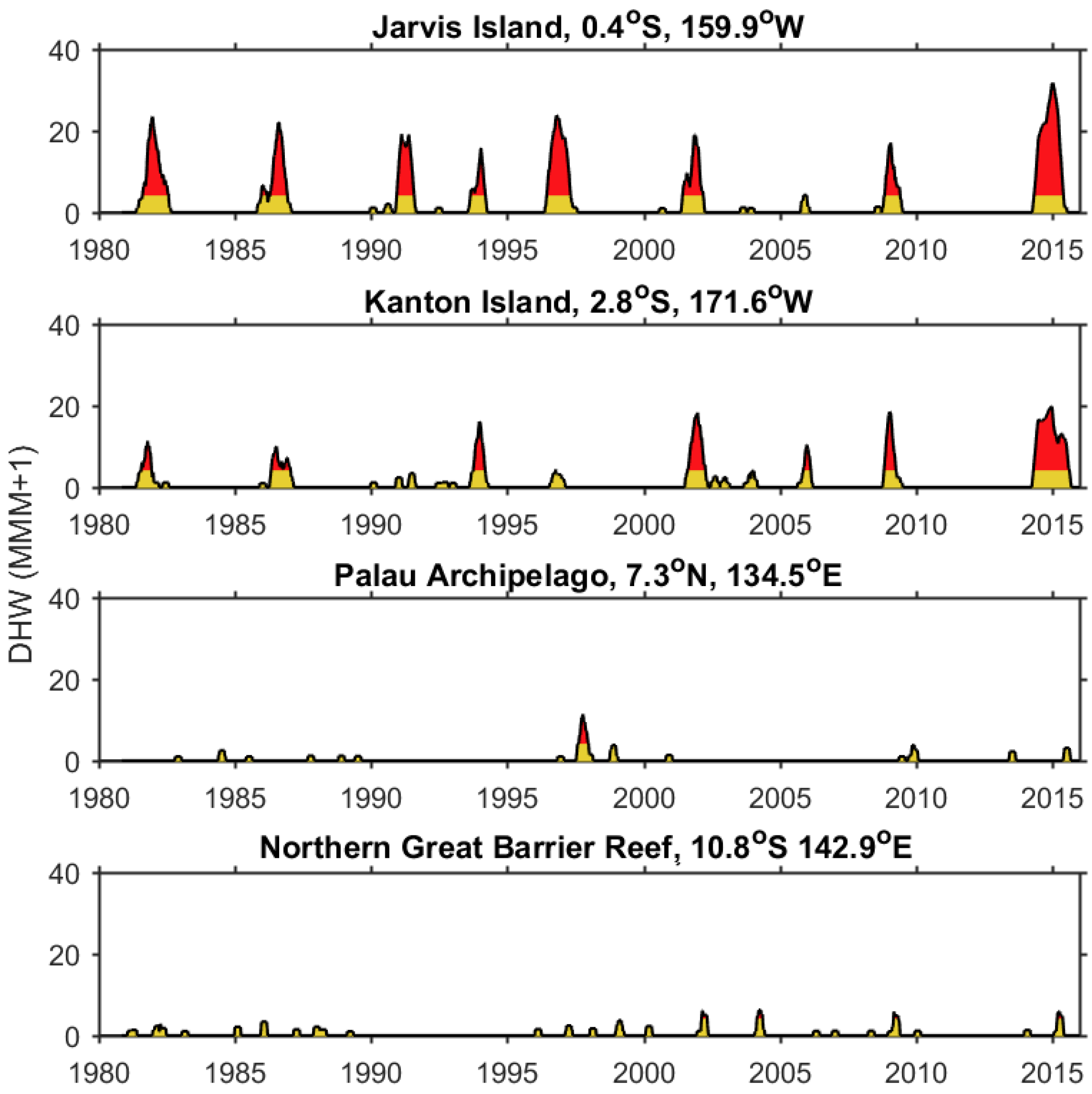 A comparison of levels of thermal stress, represented by degree heating weeks (DHW) experienced by corals in the central Pacific (Jarvis Island in the Pacific Remote Islands Marine National Monument (PRIMNM) and Kanton Island in PIPA) to that in the western Pacific (Palau and Great Barrier Reef) over the last 35 years