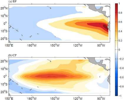 Sea-surface temperature distribution in the East Pacific (top) during an El Nino Modoki and Central Pacific during a conventional El Niño (bottom).
