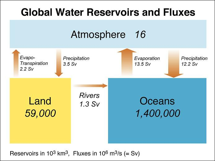 A look at the volumes associated with the components of the water cycle
