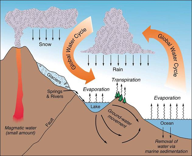 Traditional Depiction of Water Cycle Diagram