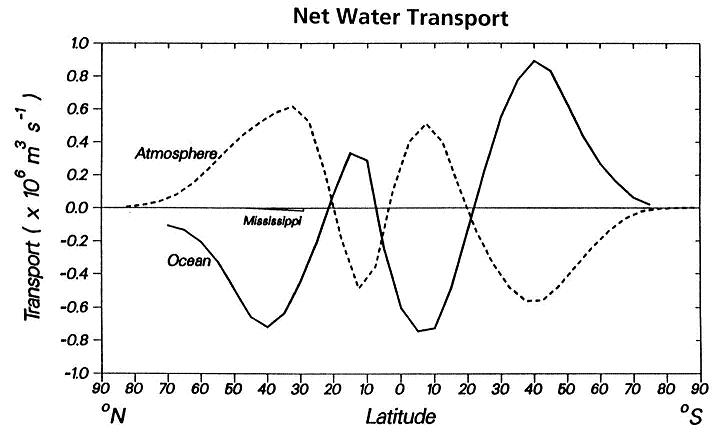 net water transport