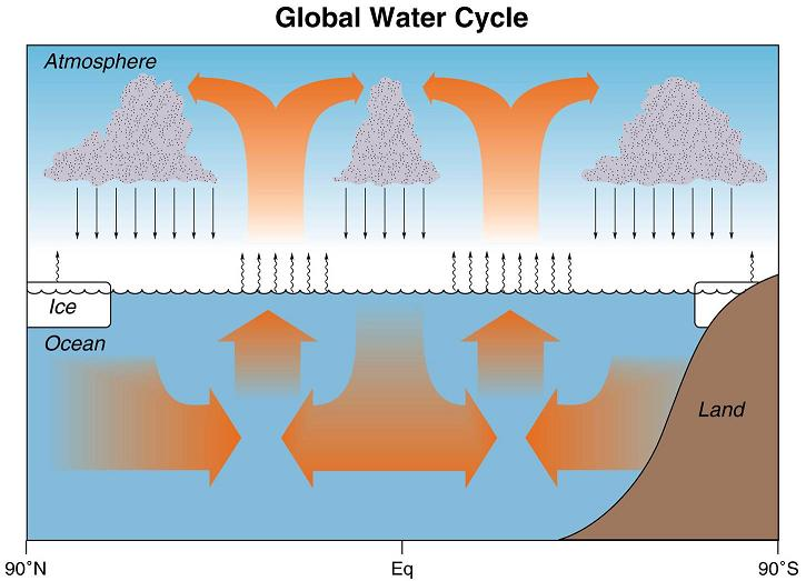 Oceanographer's water cycle