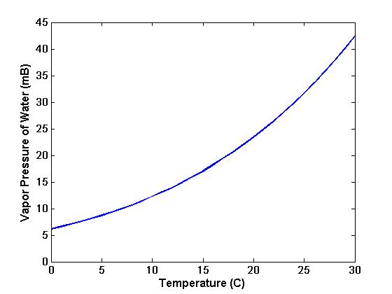 he vapor pressure of water (in millibars) as a function of temperature (in degrees C)
