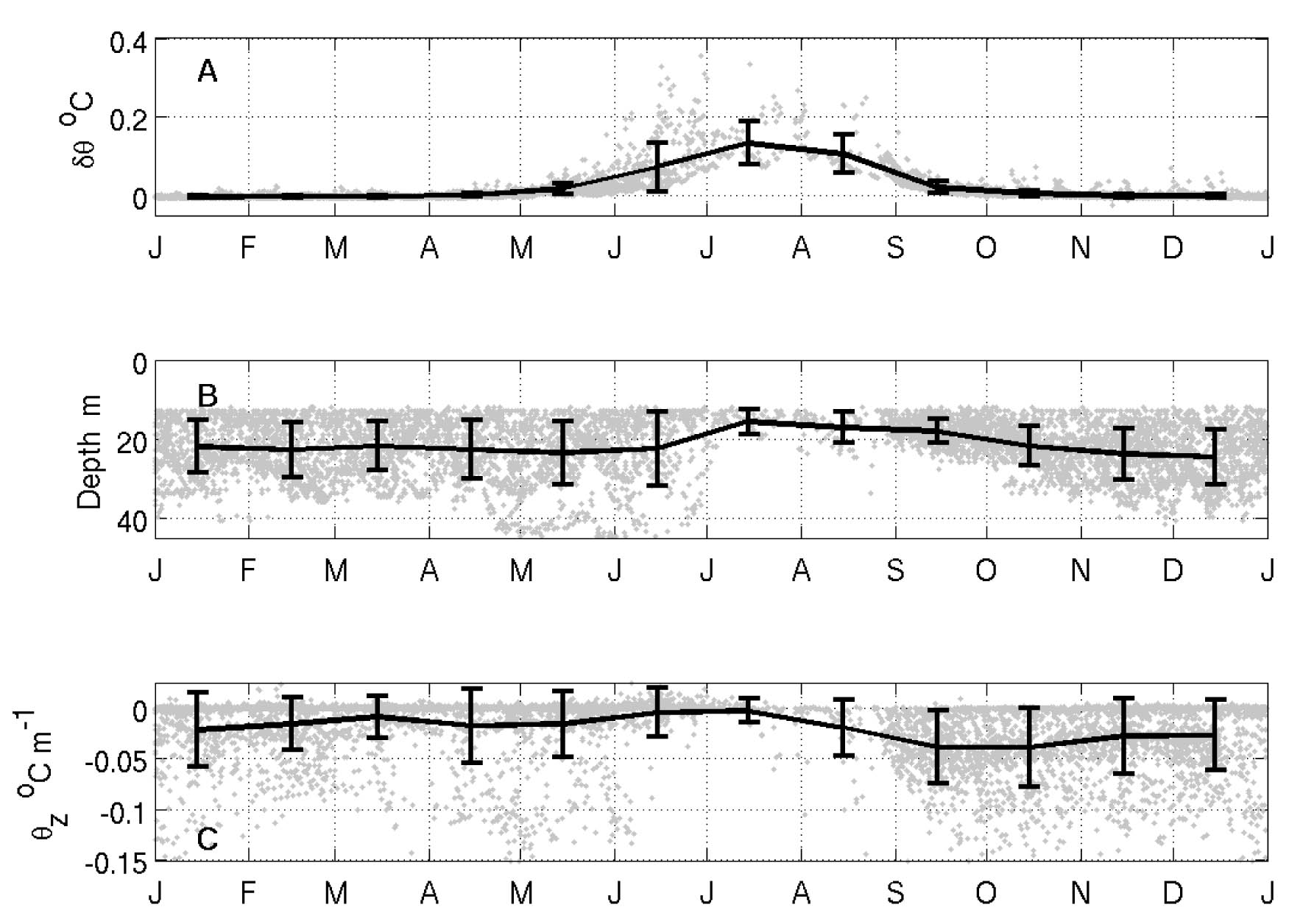 Mean seasonal cycle of central Canada Basin mixed layer temperature departure from the local freezing temperature (top), mixed layer depth (middle), and vertical potential temperature gradient in the 5 meter interval below the mixed layer base (bottom) based on approximately 5800 ITP profiles
