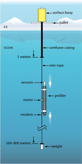 Ice-Tethered Profiler schematic
