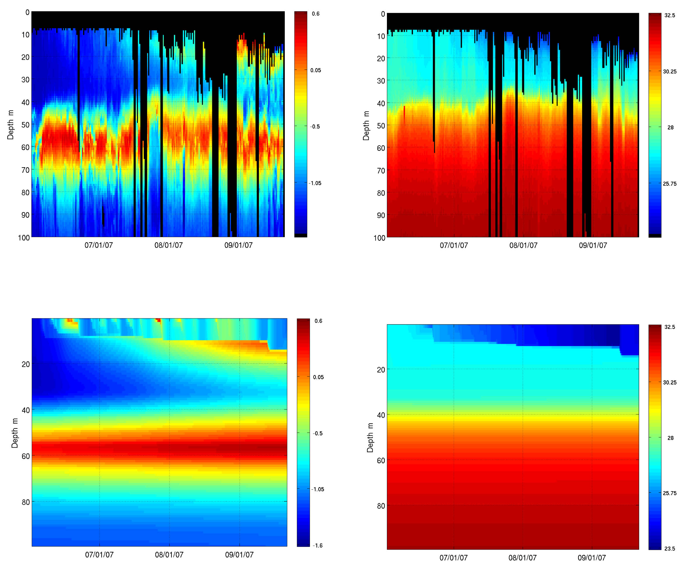 Depth-time contour plots of the observed and modeled upper ocean temperature and salinity for the Summer 2007