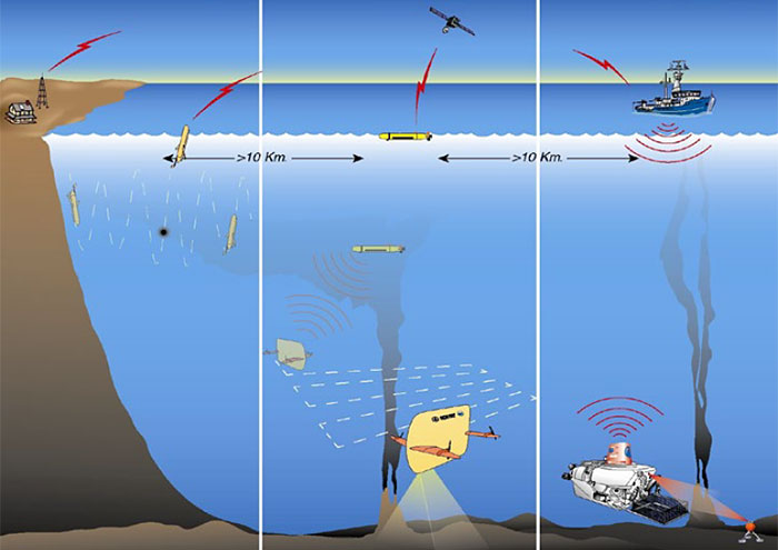 Parallel missions combining fully autonomous, tele-operated, and human-occupied underwater vehicles at a variety of scales and depths will enable new missions that are presently considered impractical or infeasible. (Woods Hole Oceanographic Institution)