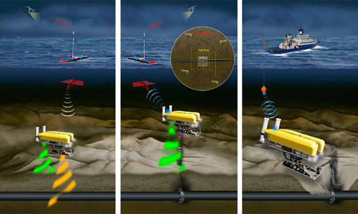 AUVs paired with an ASV or manned surface vessel offers a flexible, economical alternative to pipeline survey (left), leak detection (center), and intervention (right). (Woods Hole Oceanographic Institution)