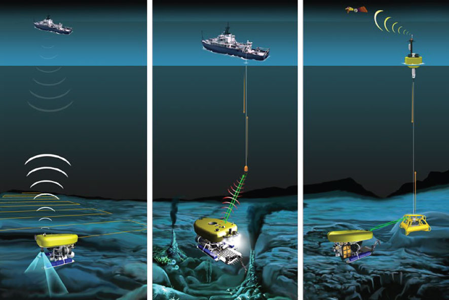 A hybrid, untethered system equipped with sophisticated communications and control systems is capable of performing a range of missions using low-bandwidth acoustic communications (left), as well as optical communications via a ship-mounted relay (center) or seafloor relay (right) associated with subsea infrastructure. (Woods Hole Oceanographic Institution)