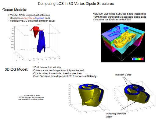 3D Vortex Dipole Structures