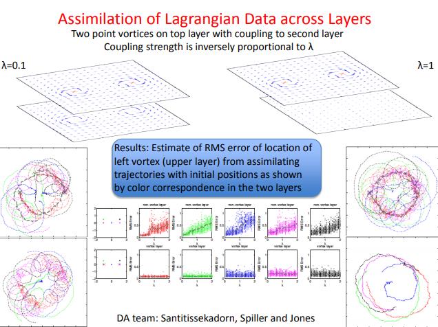 Assimilation of Lagrangian Data Across Layers