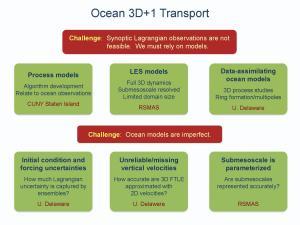 Ocean 3D+1 Transport