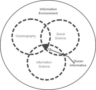 "Figure from ""Enabling long-term oceanographic research: Changing data practices, information management strategies and informatics"""