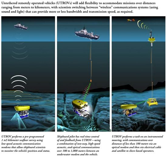 Three different use scenarios of an un-tethered vehicle. Low bandwidth survey mode (left), high bandwidth work mode from a surface ship (middle) and high bandwidth work mode via permanent cabled infrastructure (right). (Illustration by E. Paul Oberlander, Woods Hole Oceanographic Institution.)