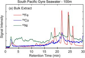Iron (red trace), cobalt (blue trace), and nickel (green trace) organic complexes in seawater collected at 100 m from a station near Easter Island on the BIG-RAPA expedition to the South Pacific Ocean
