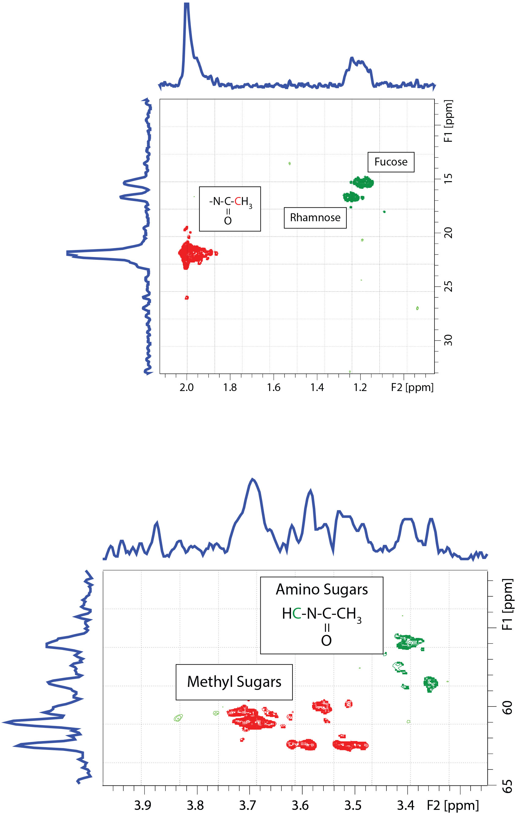 Heteronuclear Single Quantum Coherence (HSQC) Spectroscopy