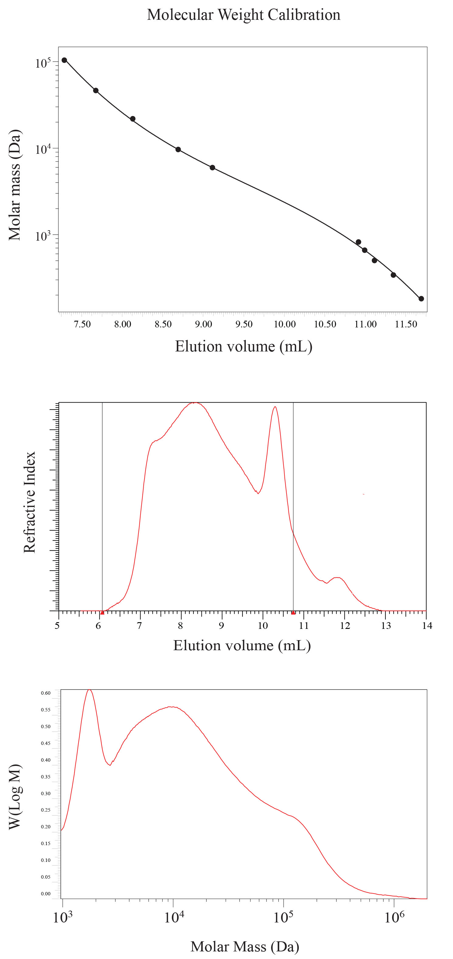 Molecular weight distribution