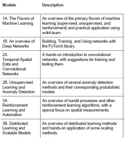 ML Bootcamp Curriculum