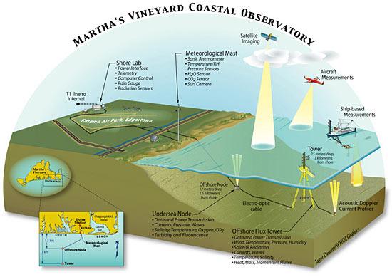Marthas Vineyard Coastal Observatory